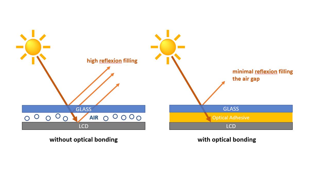 Air Gap vs Optical Bonding